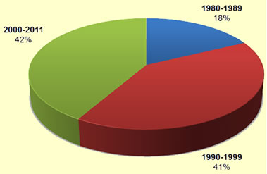 Population by Period of Arrival