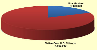 Children of Unauthorized Immigrants