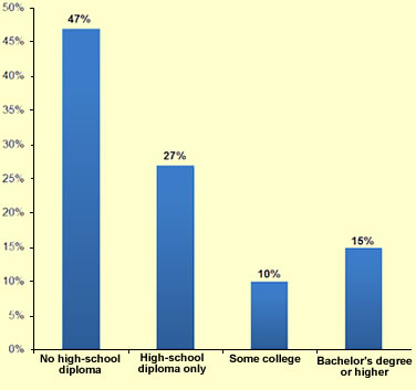 Educational Attainment Immigrants