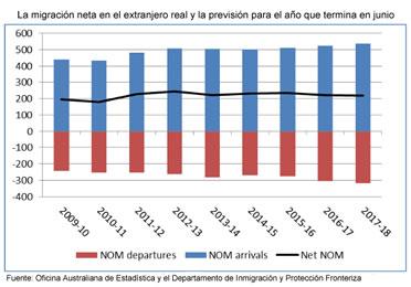 La migración neta en el extranjero para Asutralia