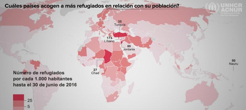 ¿Cuáles Países Acogen Al Mayor Número De Refugiados?