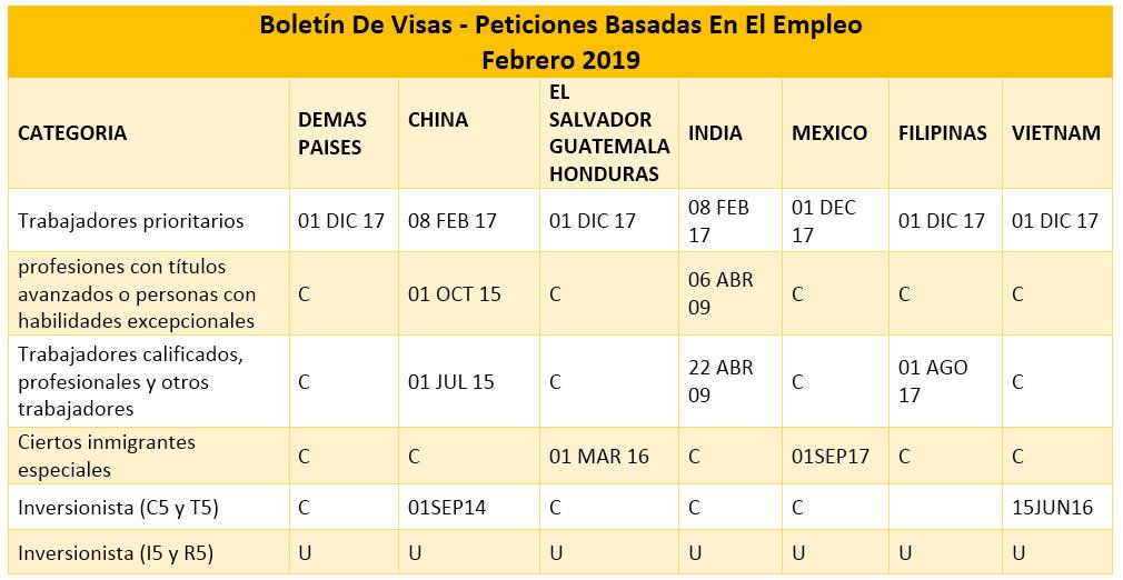 Boletín De Visas Febrero 2019