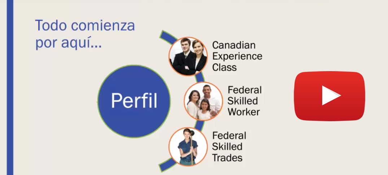 Residencia en Canadá a Través del Sistema Express Entry